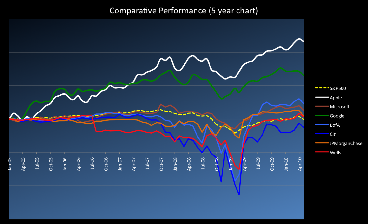 Comparative Performance - S&P 500, Tech and Banking Stocks Infographic