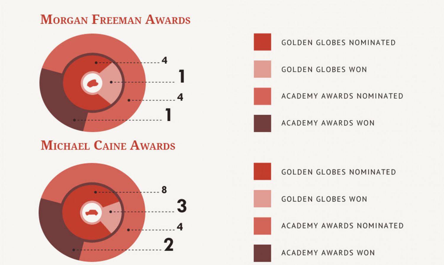 Compare Film Awards Infographic