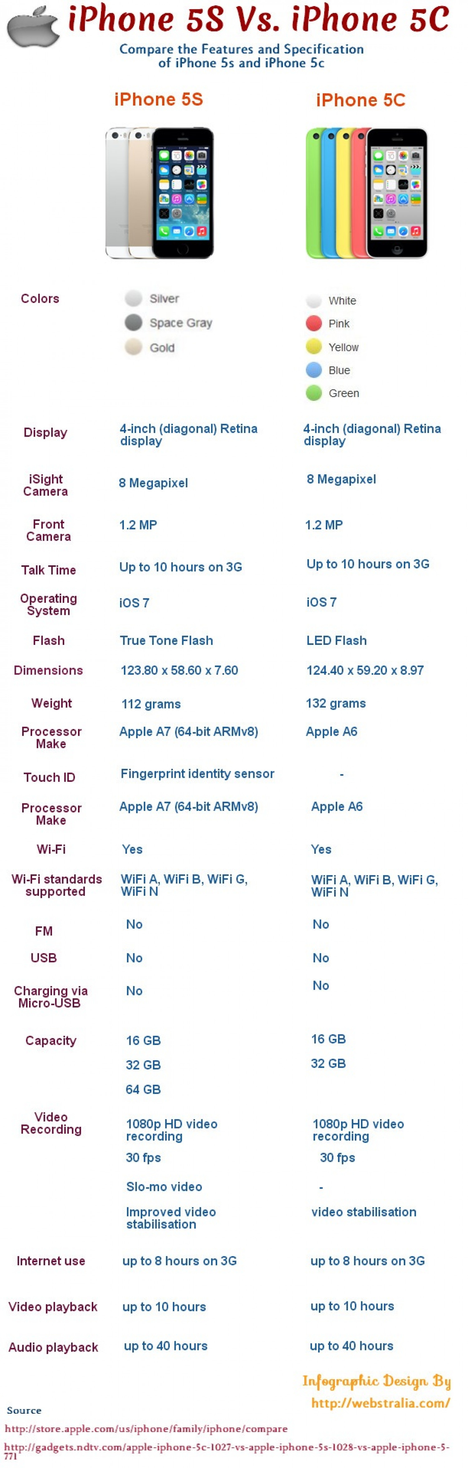 Compare iPhone 5S and iPhone 5C Infographic