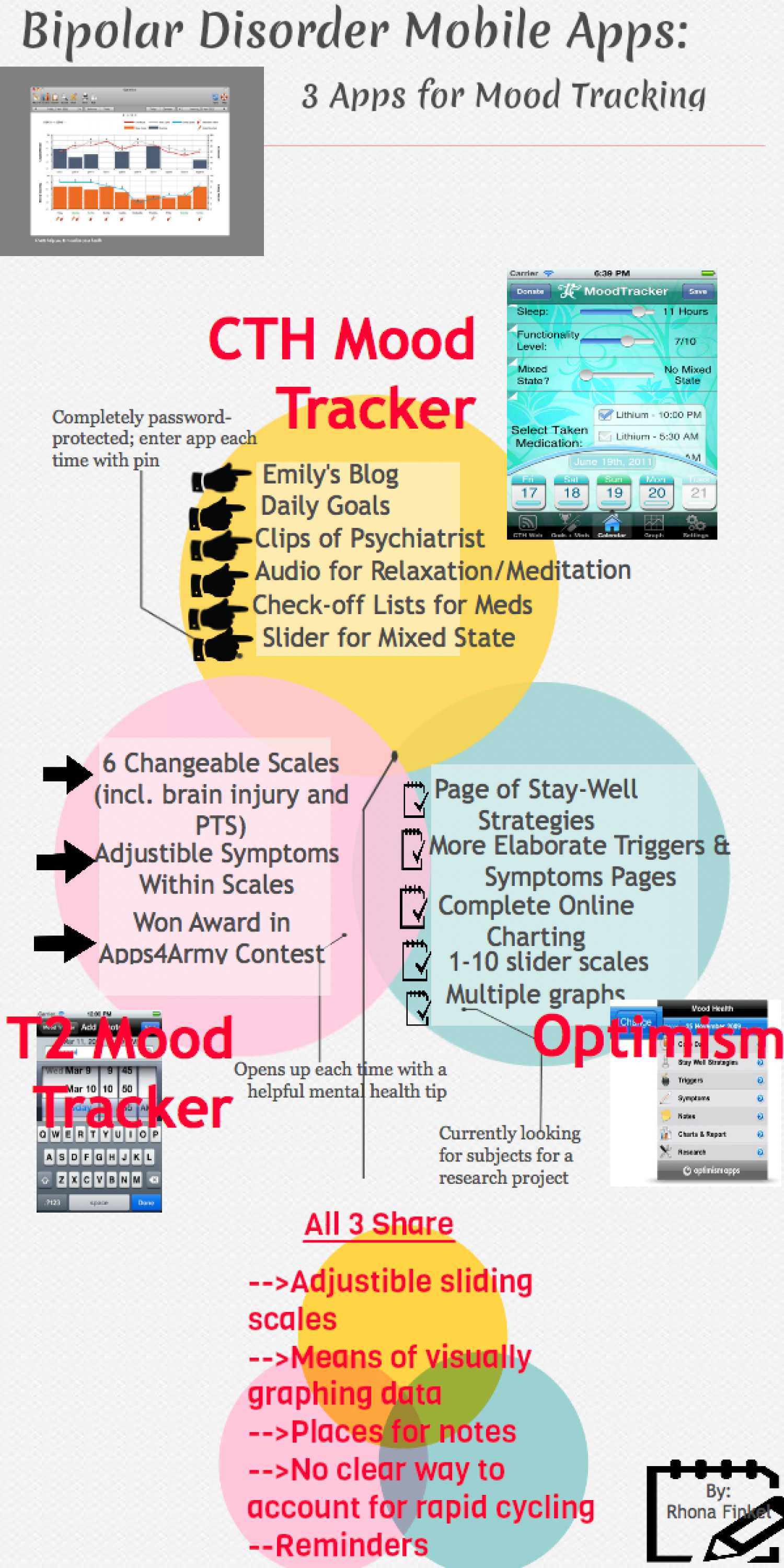 Comparing Bipolar Apps Infographic Infographic