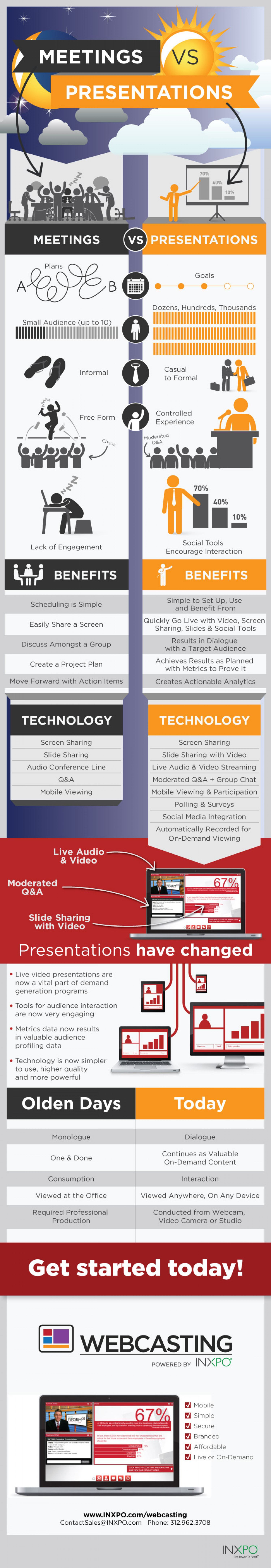 Comparing Business Meetings to Business Presentations Infographic
