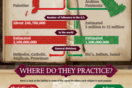 Comparing Convictions Infographic