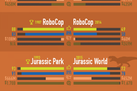 Comparing Reboots — Who Won? Infographic