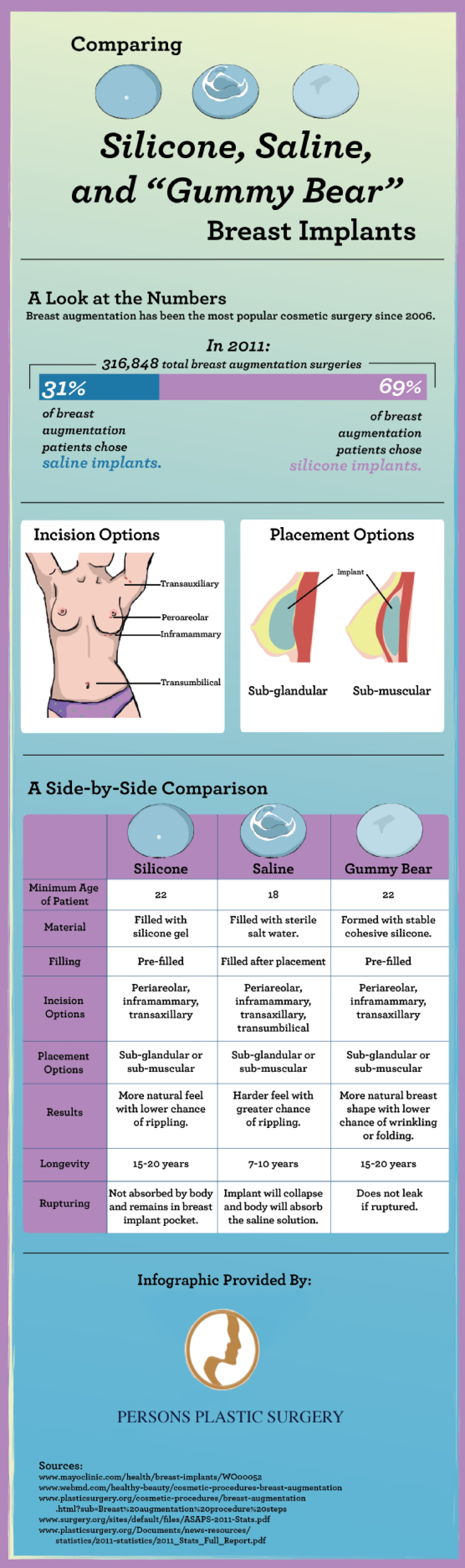 "Comparing Silicone, Saline & ""Gummy Bear"" Breast Implants  Infographic"