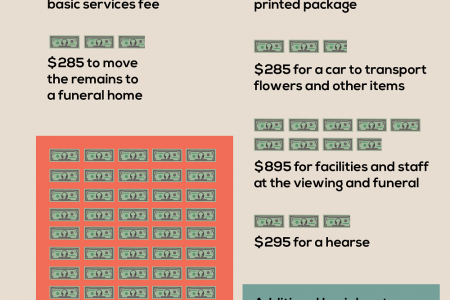Comparing the Costs of Burials and Cremations Infographic