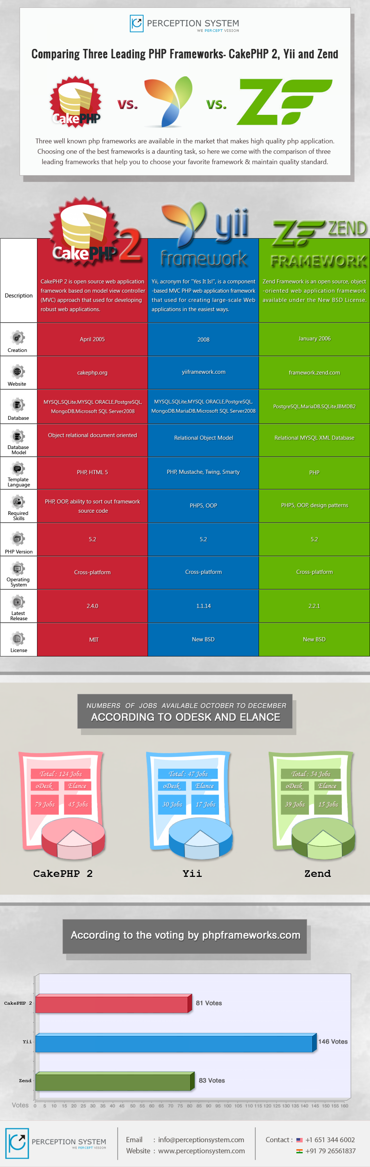 Comparing Three Leading PHP Frameworks- CakePHP 2, Yii and Zend Infographic