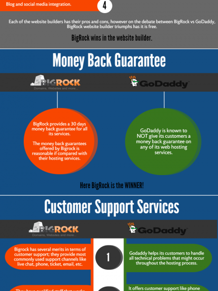Comparison Between BigRock And GoDaddy 2017 [Infographic] Infographic