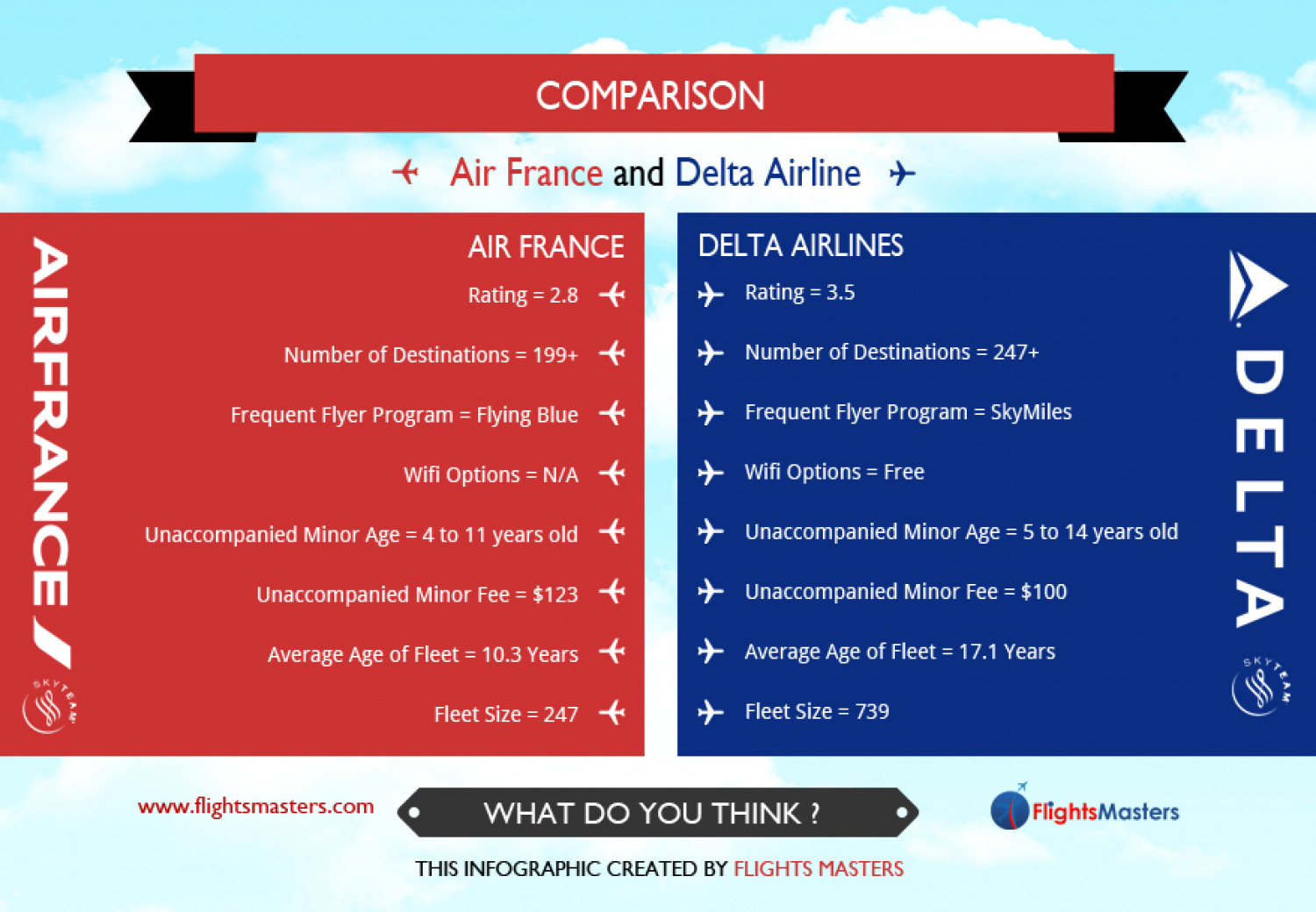 Comparison Air France and Delta Airlines Infographic