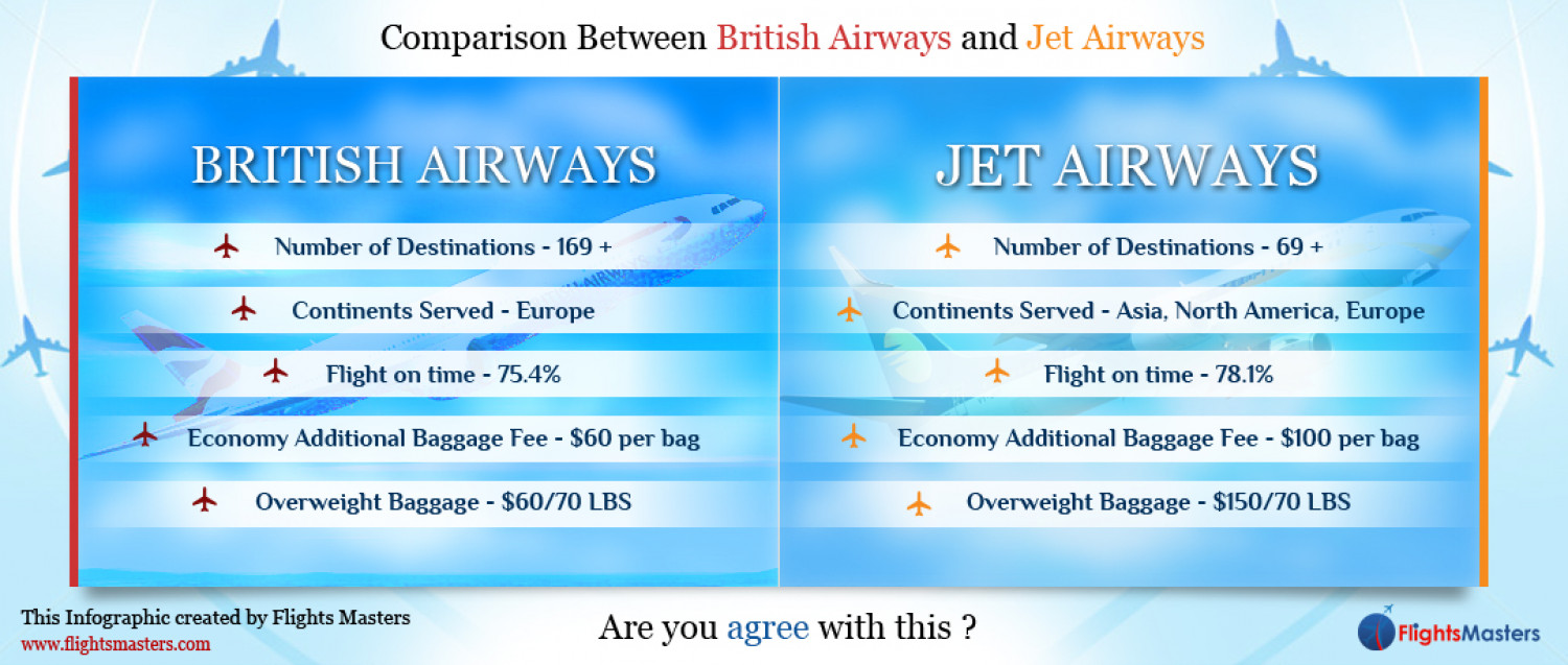 Comparison Between British Airways and Jet Airways Infographic