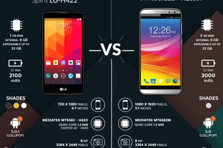 Comparison between LG Spirit and Canvas Juice 2 Infographic