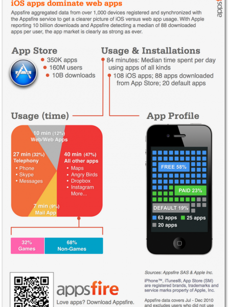 Comparison of iOS Apps Vs Web Apps Infographic
