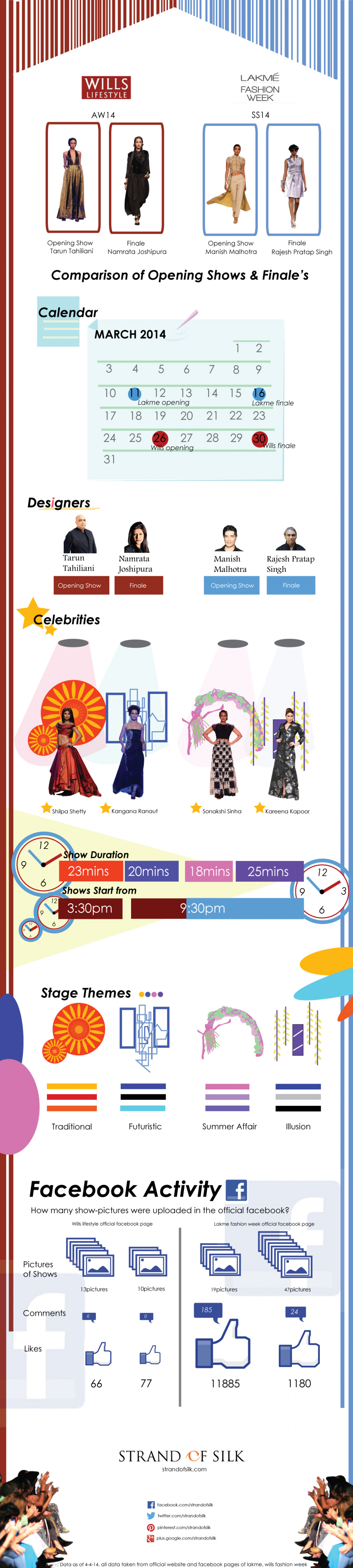 Comparison of Opening Shows and Finale's of Indian Fashion Weeks - Lakme Fashion Week and Wills Lifestyle India Fashion Week  Infographic
