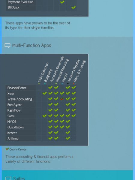 Comparison Of The Top Accounting & Financial Apps Infographic