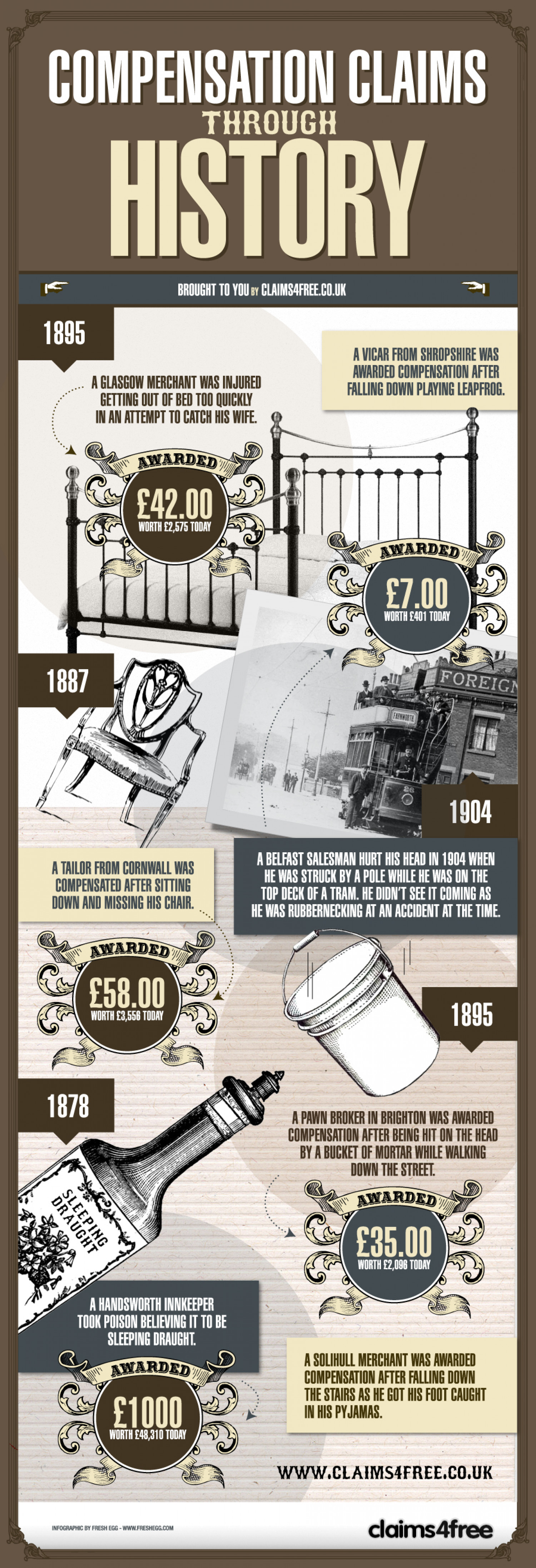 Compensation claims through history Infographic