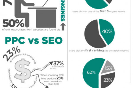 Competation of Search Engine Optimization Company In Ontario Infographic