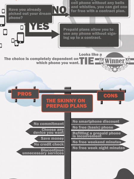 prepaid Vs. Monthly plan Infographic Infographic