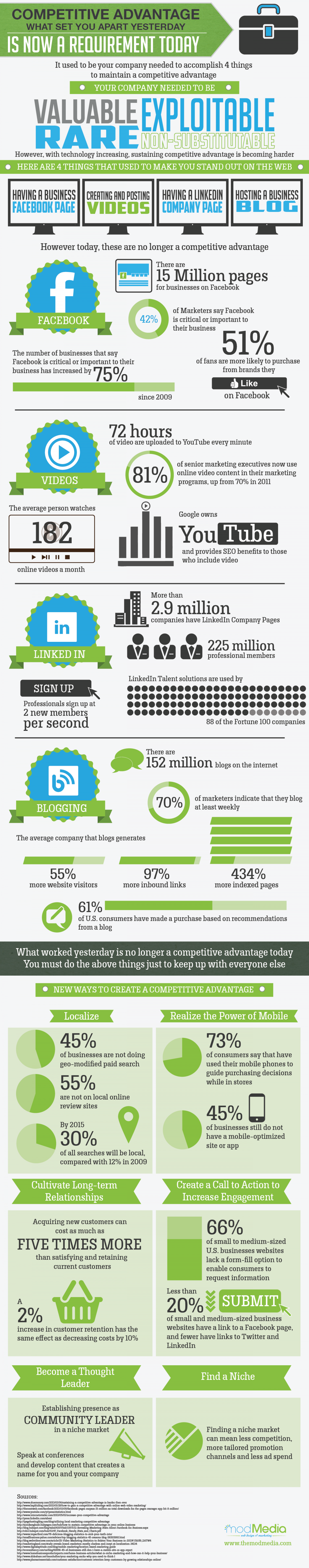 Competitive Advantage  Infographic