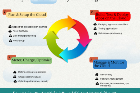 Complete Cloud Lifecycle Management Infographic