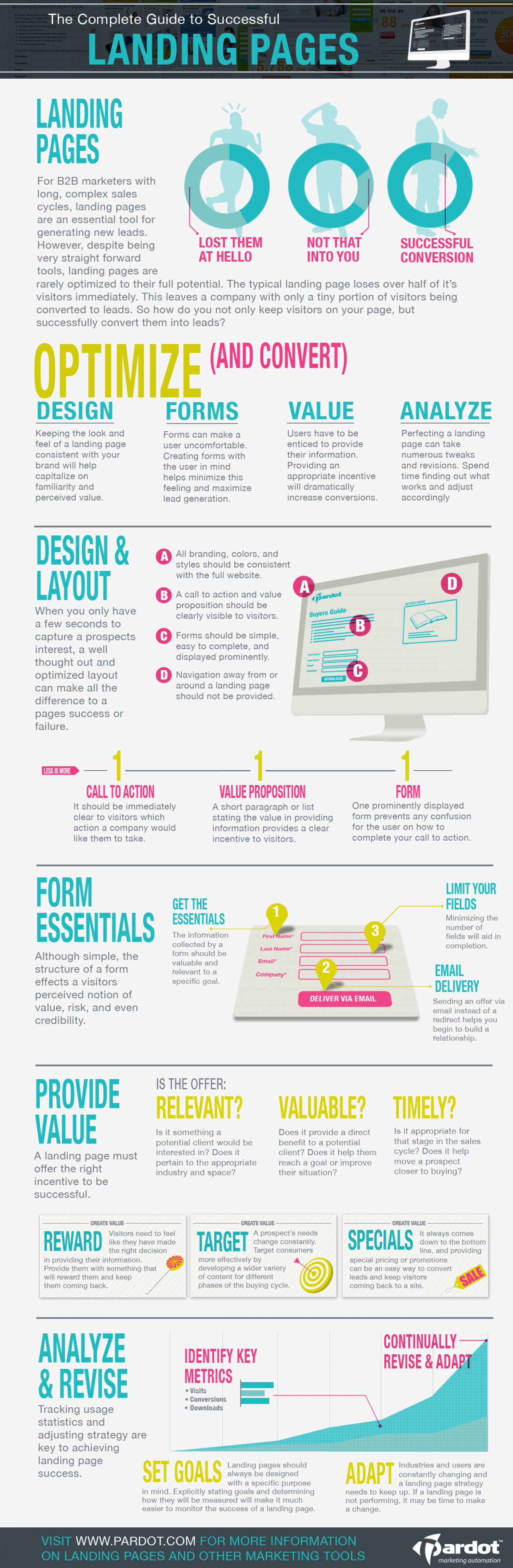 Complete Guide to Successful Landing Pages Infographic