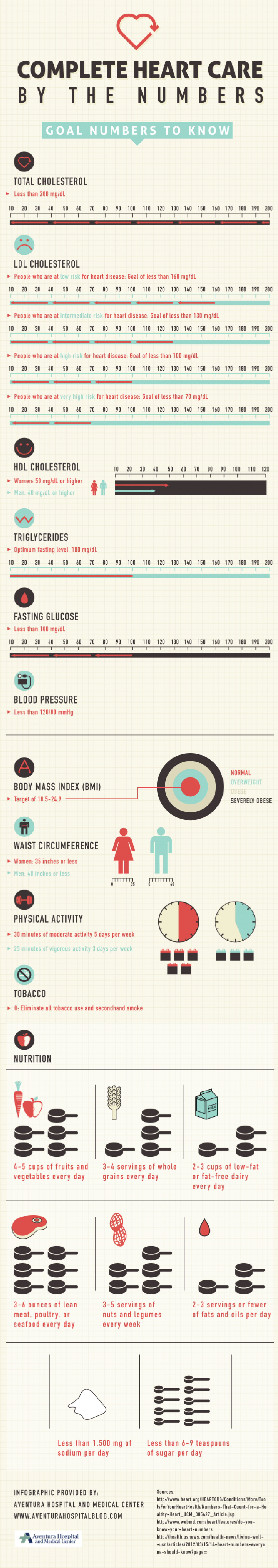 Complete Heart Care By the Numbers Infographic