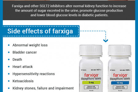 Complications From Farxiga? Infographic