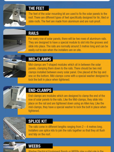 Components for Proper Solar Panel Roof Installation Infographic