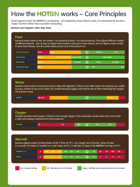 Composting - core principles, the basics Infographic
