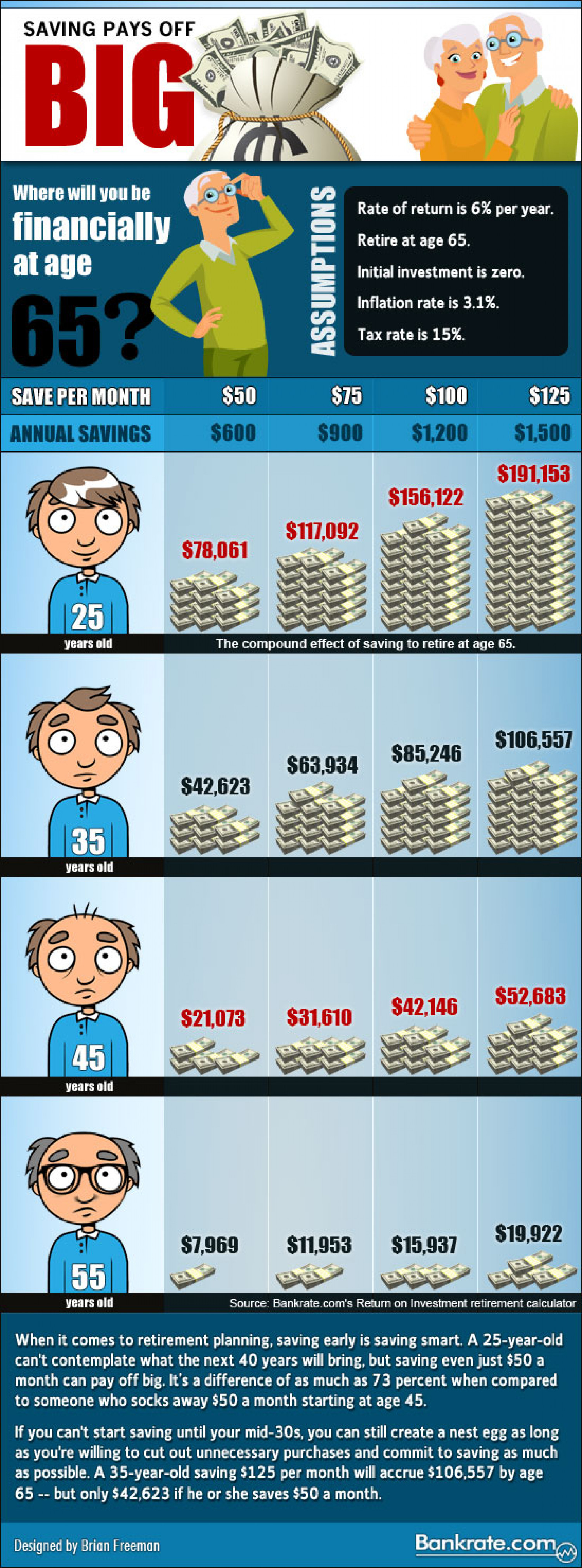 Compound interest pays off Infographic