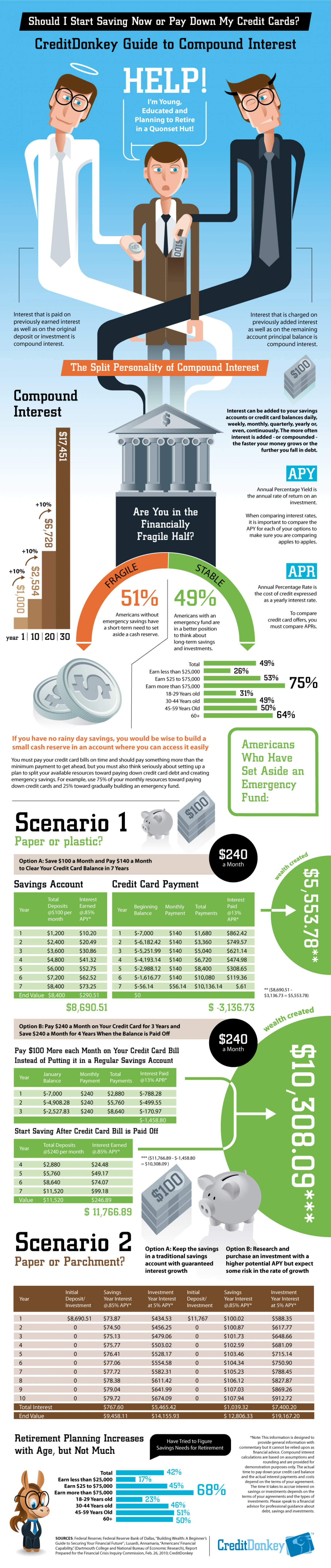 Compound Interest: Split Personality Infographic