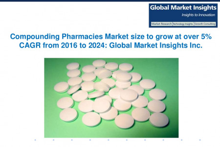 Compounding Pharmacies Market size to grow at over 5% CAGR from 2016 to 2024 Infographic