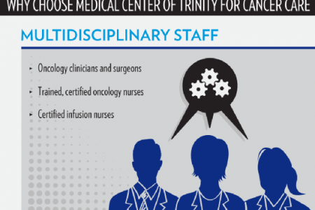 Comprehensive Cancer Care at Medical Center of Trinity Infographic