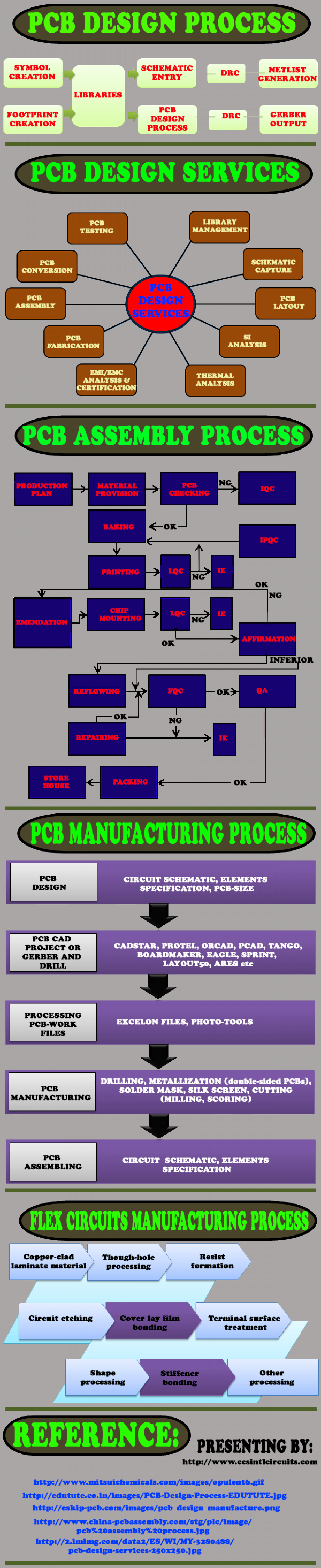 Comprehensive PCB prototype and manufacturing services! Infographic