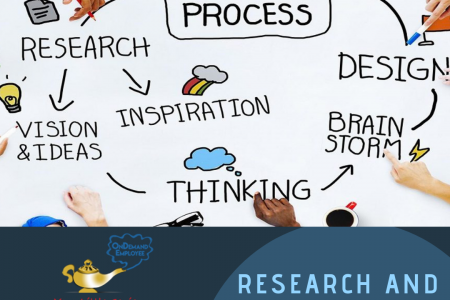 Comprehensive Research and Development Strategies - On Demand Employee Infographic