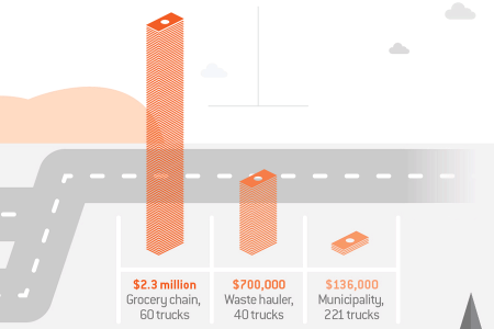 Compressed Natural Gas is Becoming the Preferred Fuel for Commercial Fleets Infographic