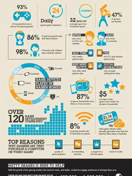 Computer and Video Games in Australia Infographic