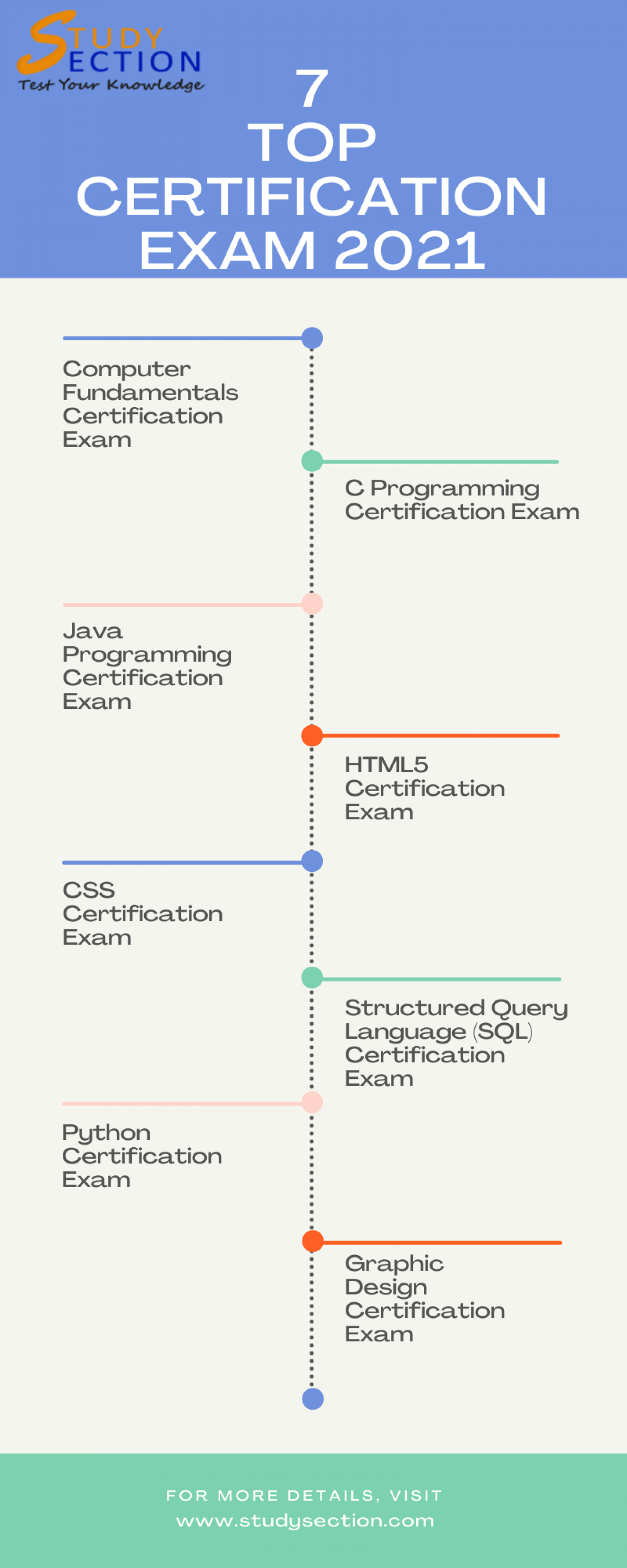 Computer Certifications Online Free Exam - StudySection Infographic