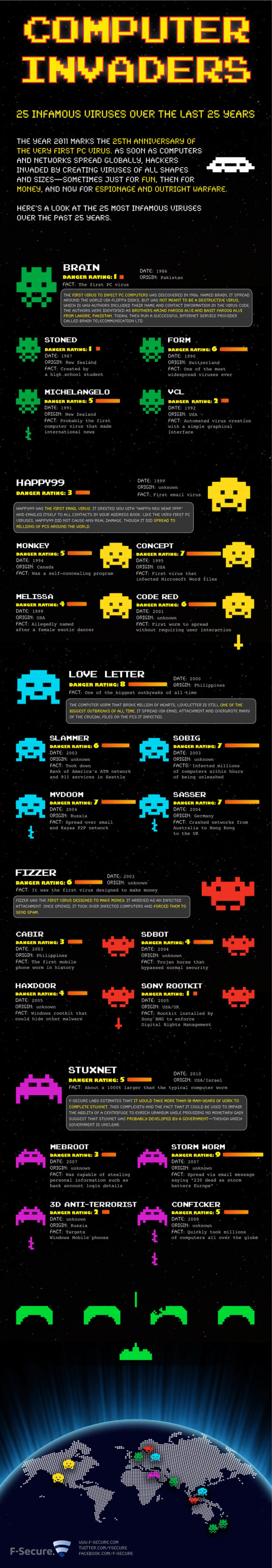 Computer Invaders: 25 Infamous Viruses Over the Last 25 Years Infographic