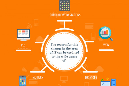 Computer Networking Training - A Prospective Career Opportunity Infographic