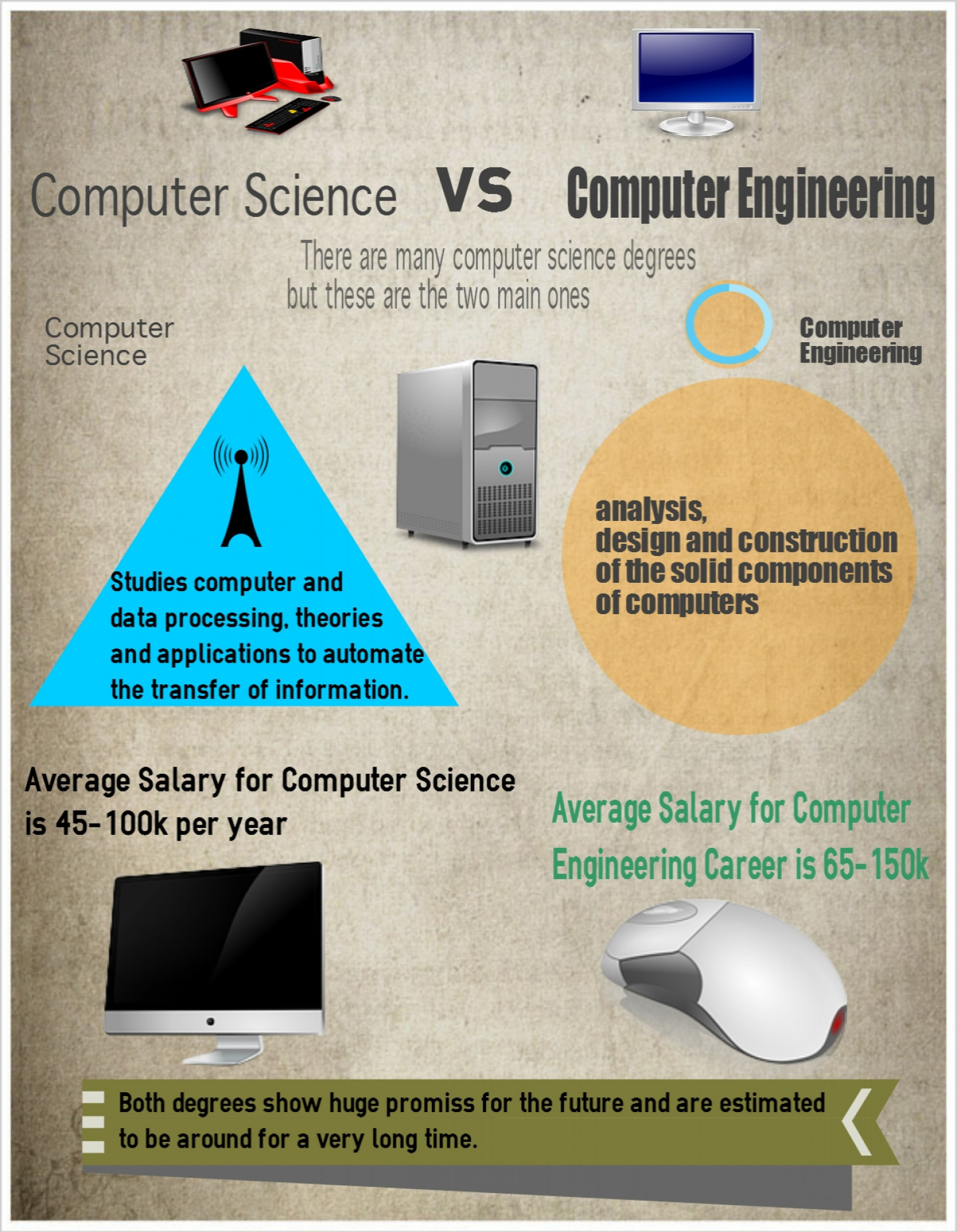 Computer Science vs Computer Engineering Infographic