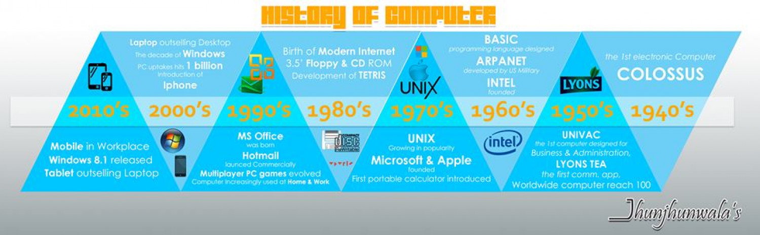Computer Timeline cum History Infographic