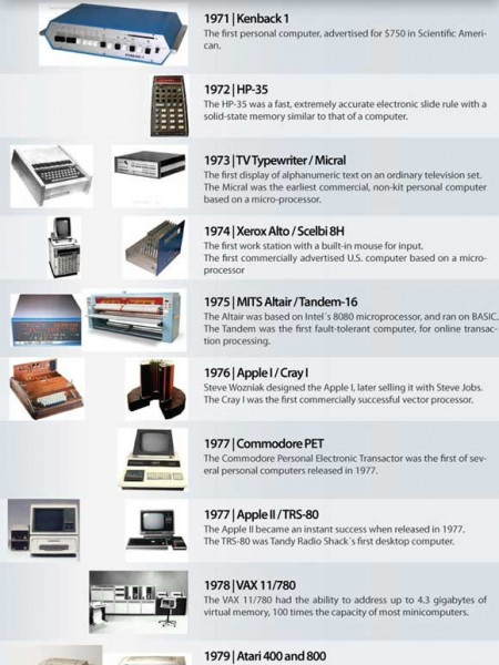 Computers: A Chronological Timeline  Infographic