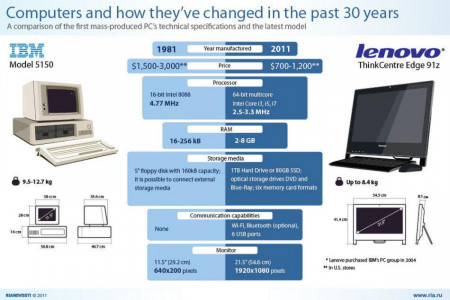 Computers and how they've changed in the past 30 years  Infographic