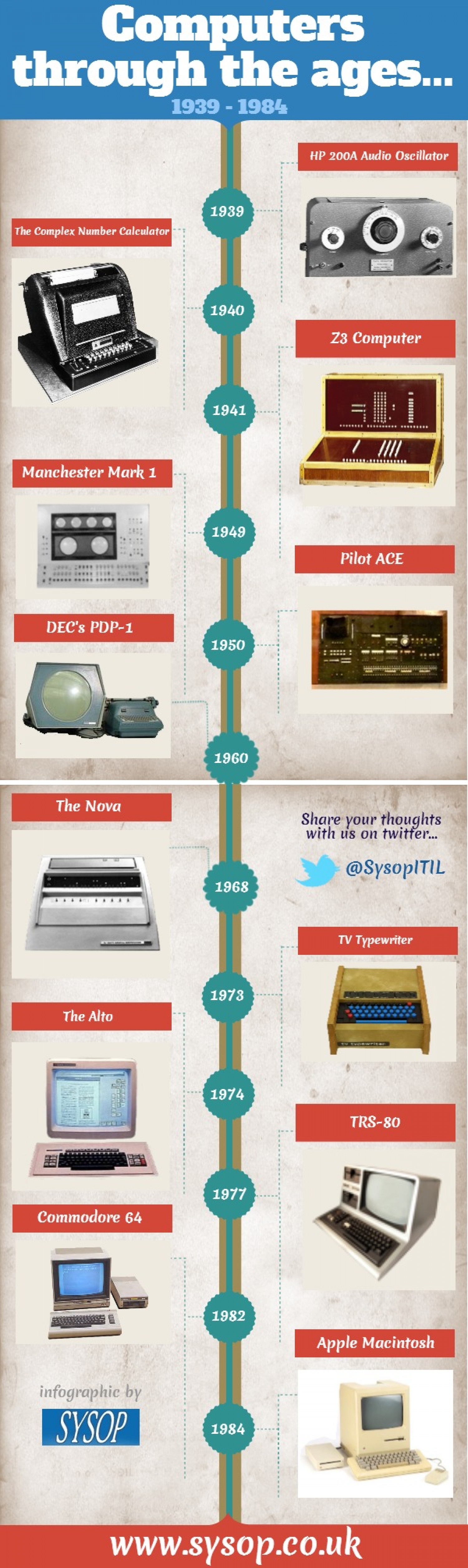 Computers Through The Ages Infographic