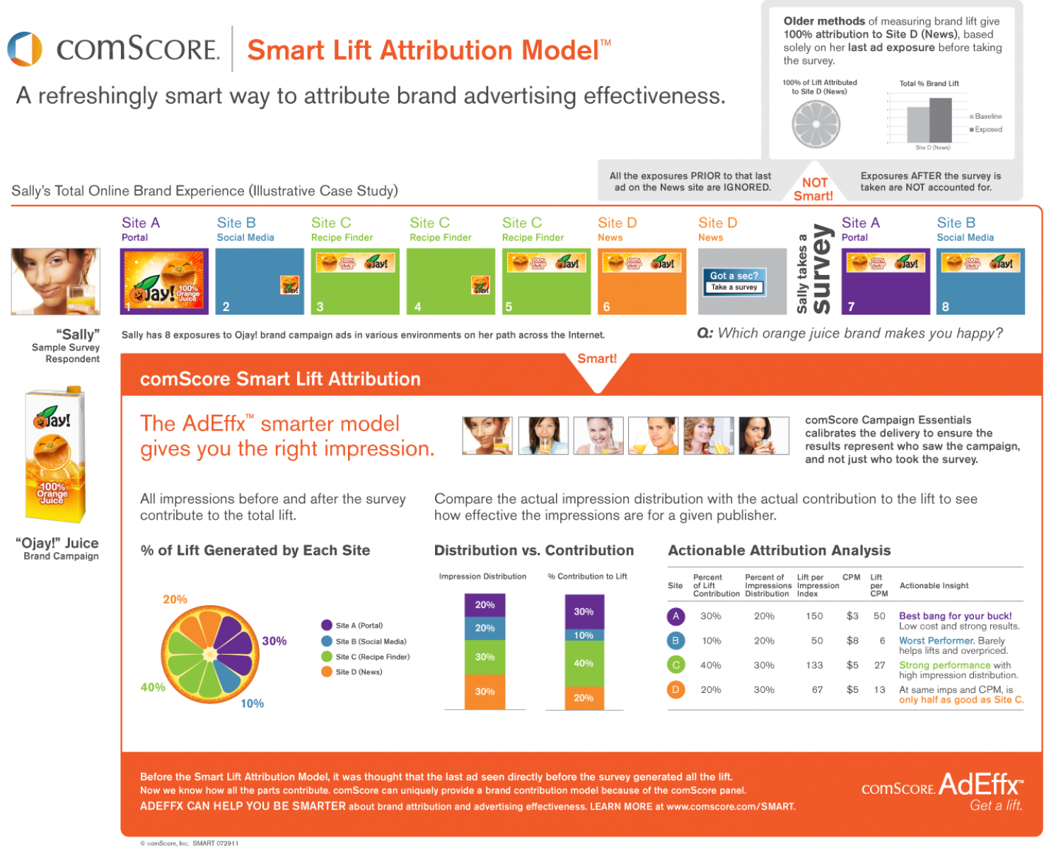 ComScore Smart Lift Attribution Model Infographic