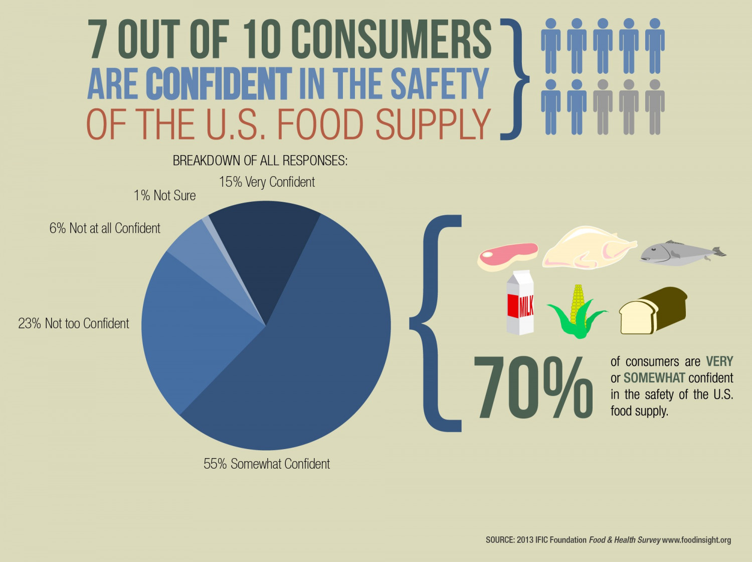 Comsumer Confidence in the Safery of the U.S. Food Supply Infographic