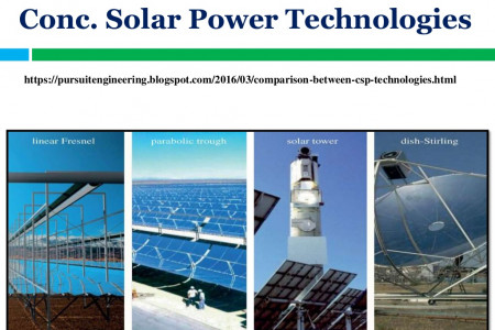 Concentrated solar power technologies  Infographic