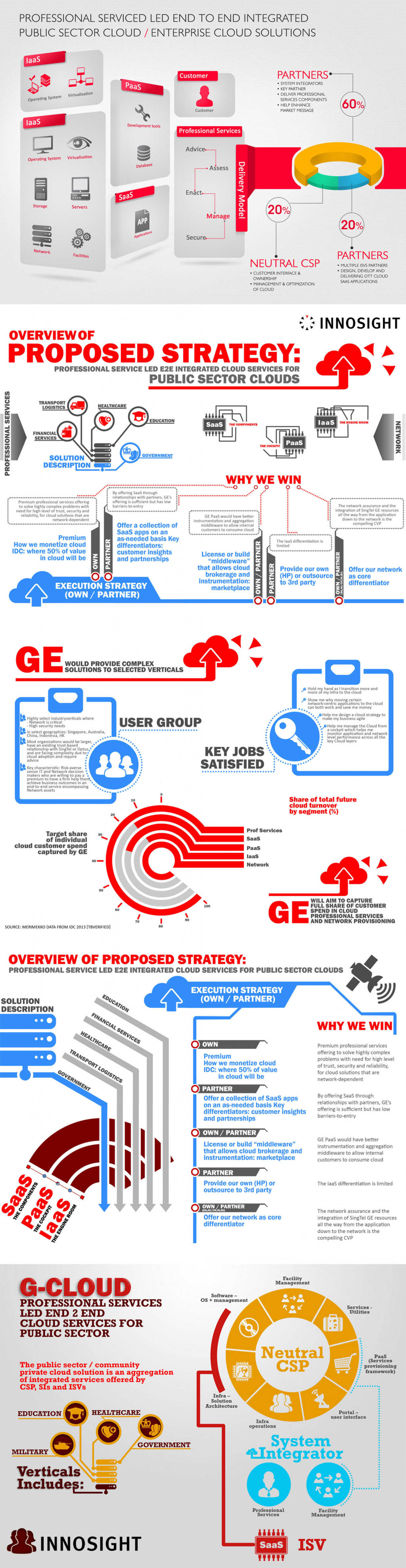 Concept card on G-Cloud  Infographic