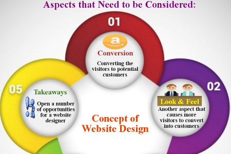 Concept of Crowd Sourcing Website Design that You Need to Know Infographic