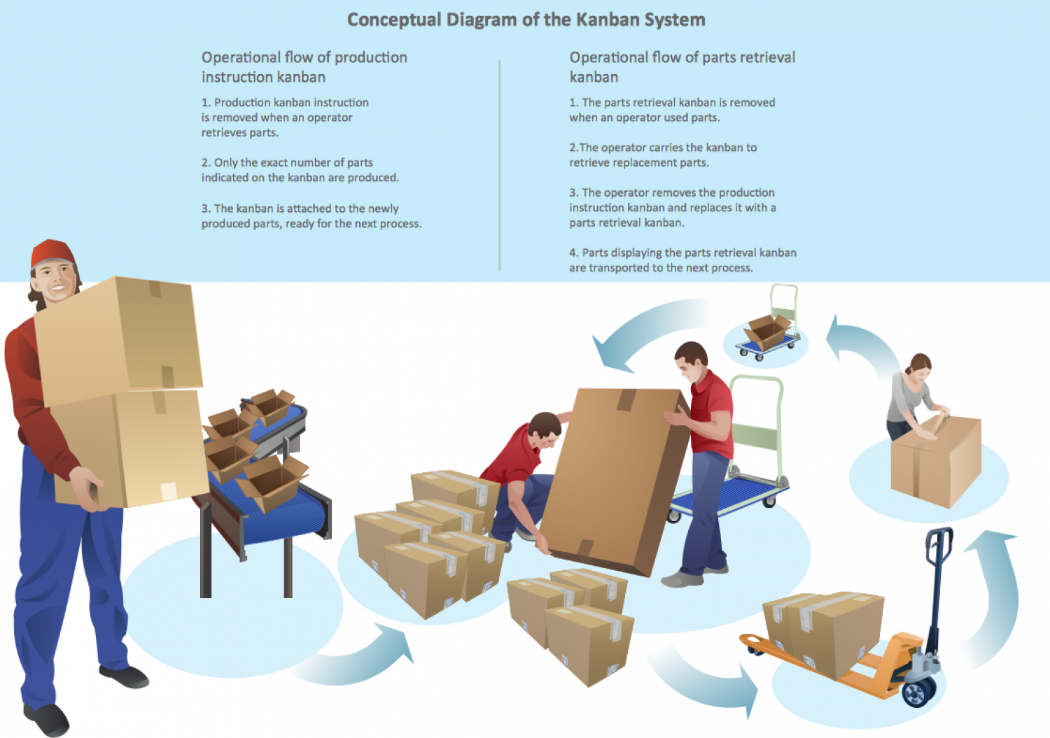 Conceptual Diagram of the Kanban System Infographic