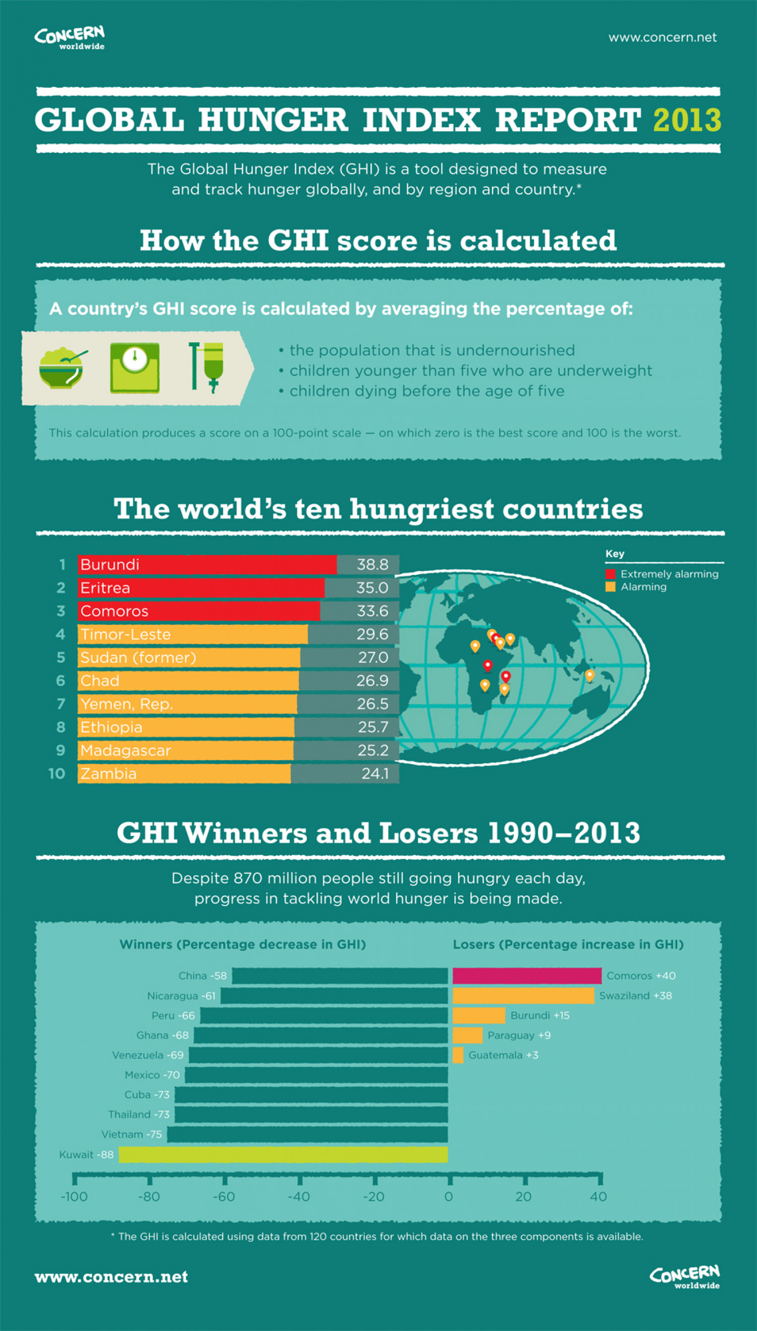 Global Hunger Index Infographic